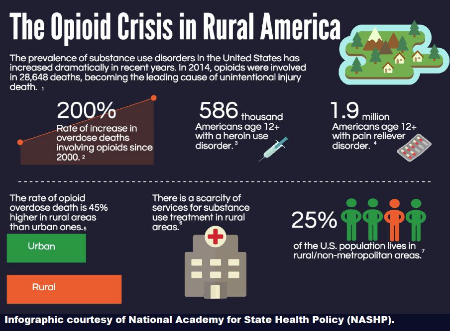 Opioid crisis in rural America